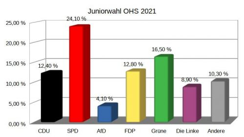 Juniorwahl OHS 2021 Ergebnisse Diagramm 2